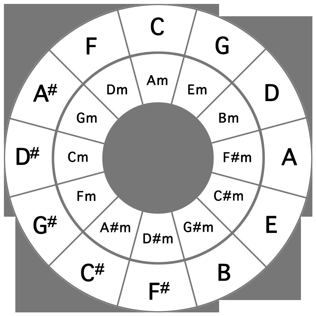 Fine How To Play C M Chord On Guitar Festooning Beginner Guitar