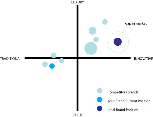 brand positioning graph | Branding process, Brand strategy, Brand