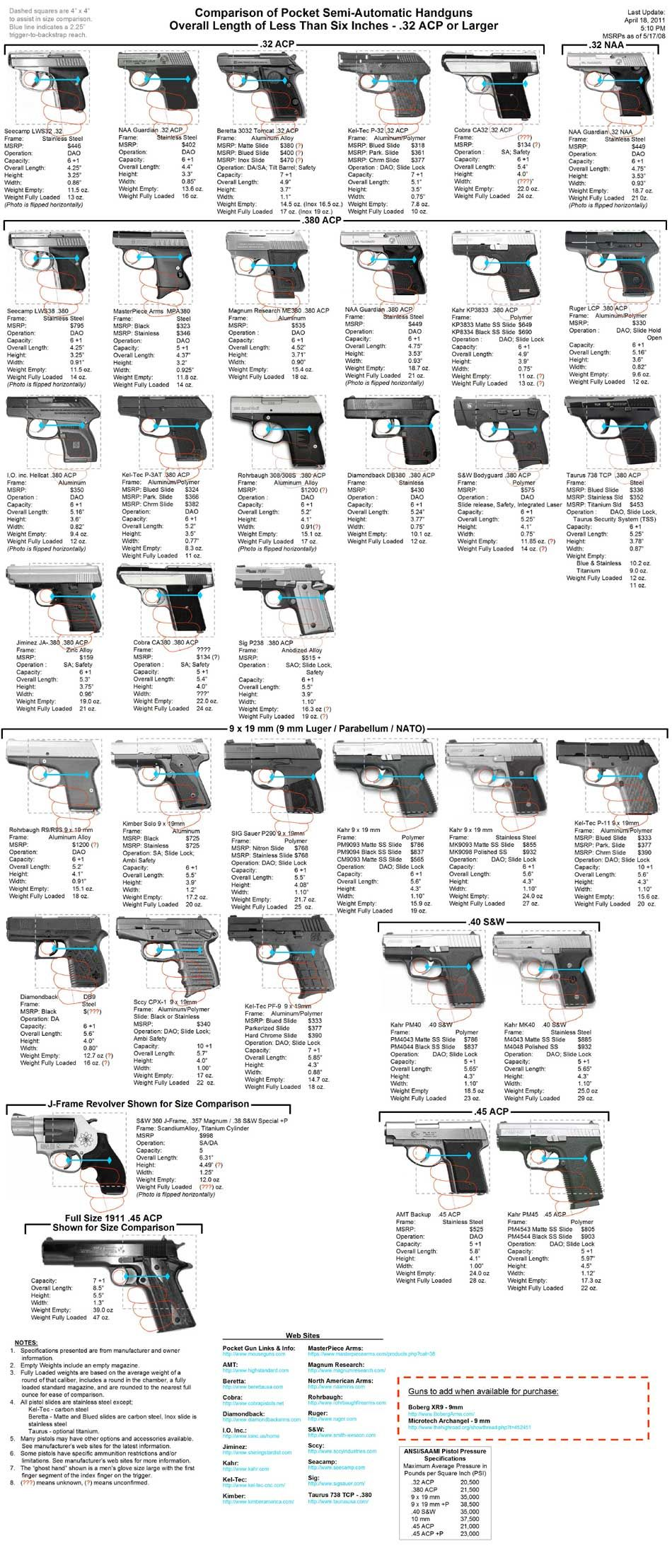 Gun Size Chart : chart