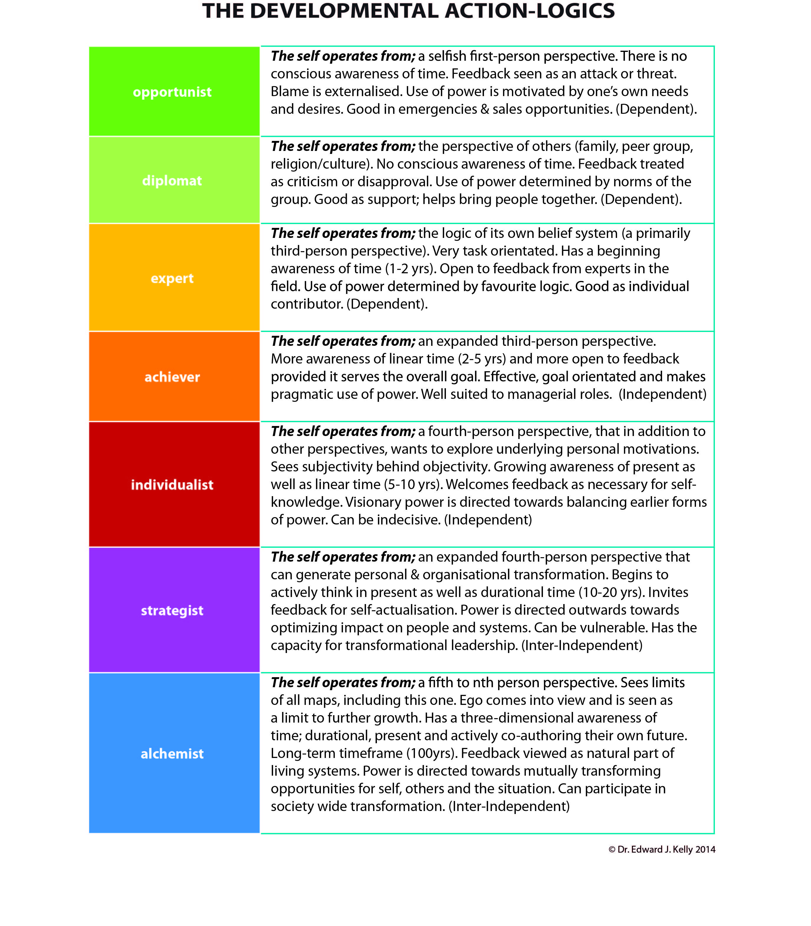 Table 2 The Developmental Action Logics
