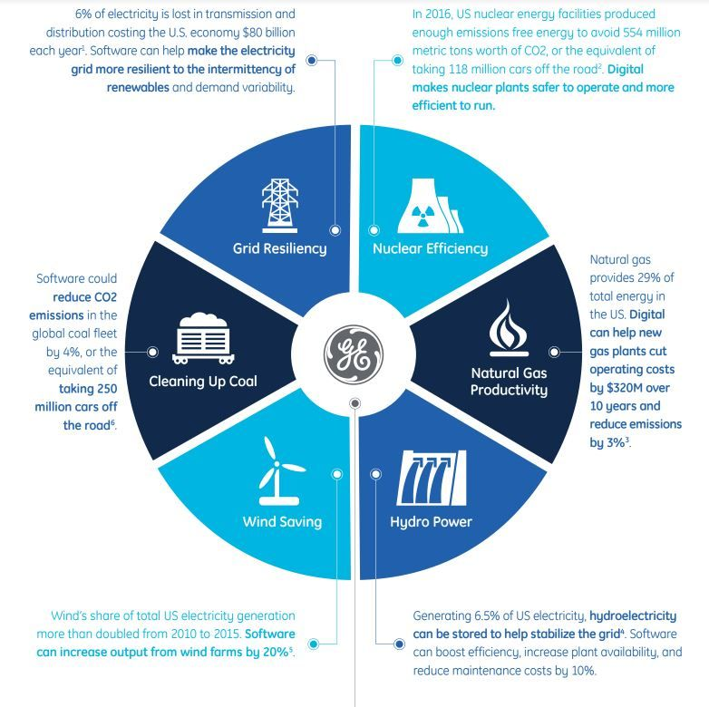 Digital Technology From Ge Power Can Slash Emissions From Electricity Generation Energy Storage Emissions Digital Technology