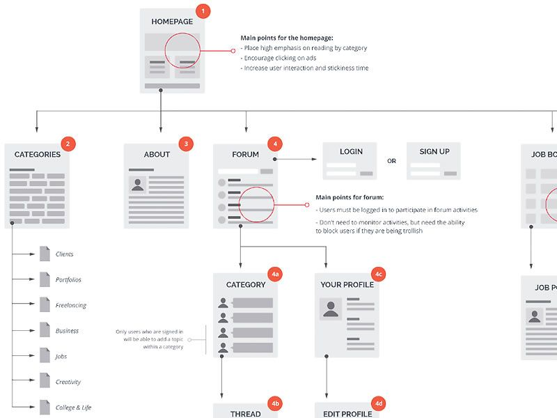 A Collection of Inspiring Sitemaps and User    Flow    Maps