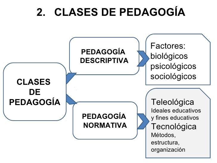 Clases De Pedagogía Pedagogia Proceso De Enseñanza Enseñanza Aprendizaje