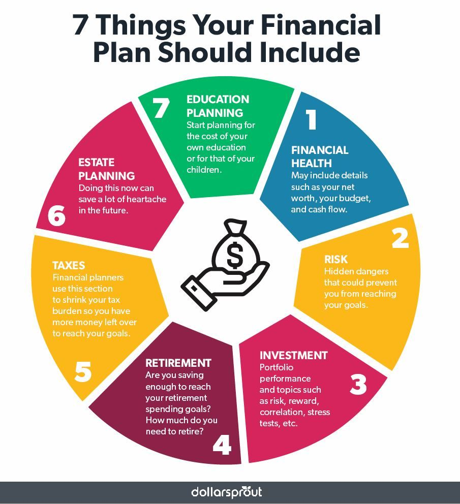 What Is A Financial Plan And How Do You Make One Dollarsprout