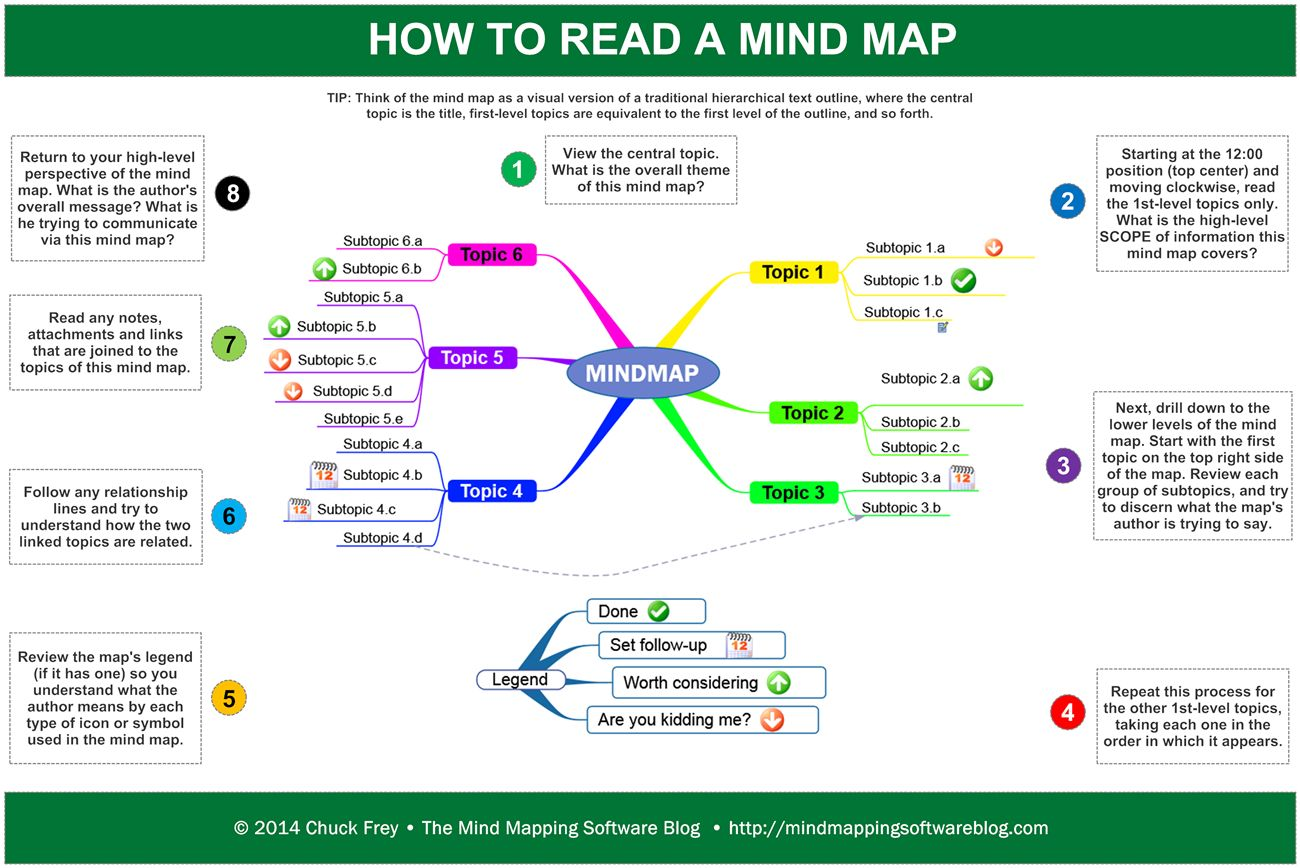 For Some People Reading A Non Linear Visual Information