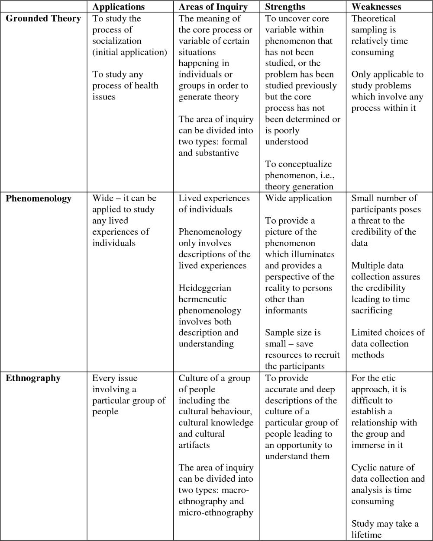 Qualitative Research Design And Qualitative Research Design Qualitative Research Methods Writing A Research Proposal