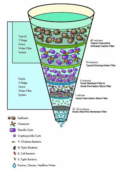 Konia Water Filtration System Preparedness Water
