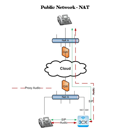 In order to, 3CX Phone System to work with VoIP providers