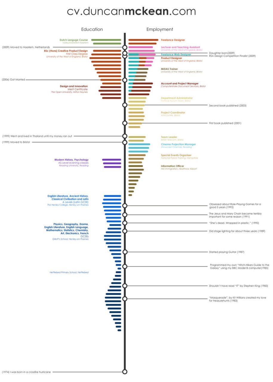 Duncan McKean | Infographic CV  Timeline Resume