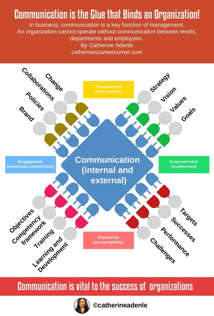 How Effective Communication Propels Organizations (Infographic) is part of Organizational communication, Effective communication, Communications plan, Communications strategy, Business communication, Corporate communication - Explore how effective communication propels organizations  Knowing how effective communication propels organizations will help you to manage communication