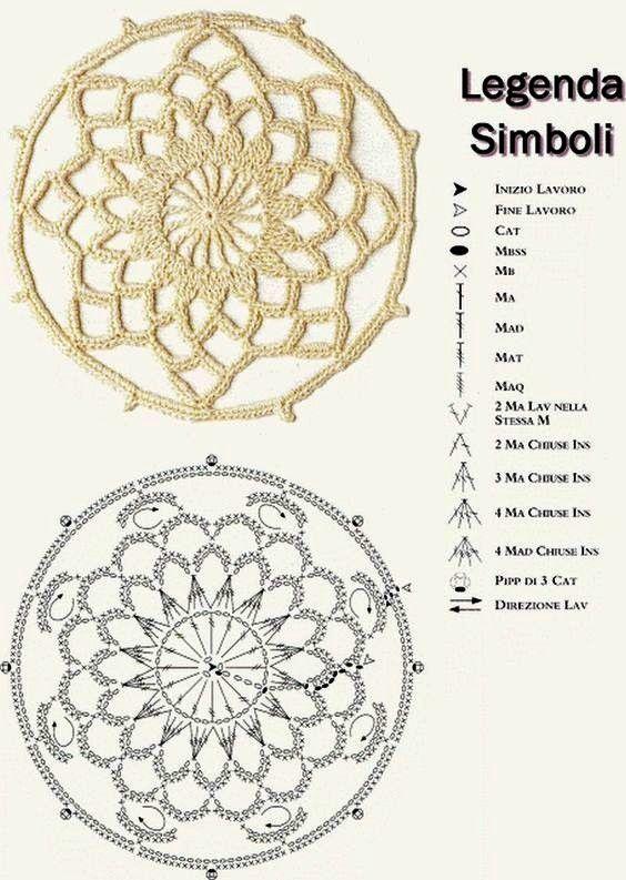 Αποτέλεσμα εικόνας για mandalas tejidos al crochet patrones ...