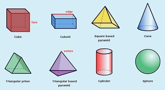 Matematik Tahun 6 Bentuk Dan Ruang 3d Shapes For Kids Shapes For Kids Dimensional Shapes