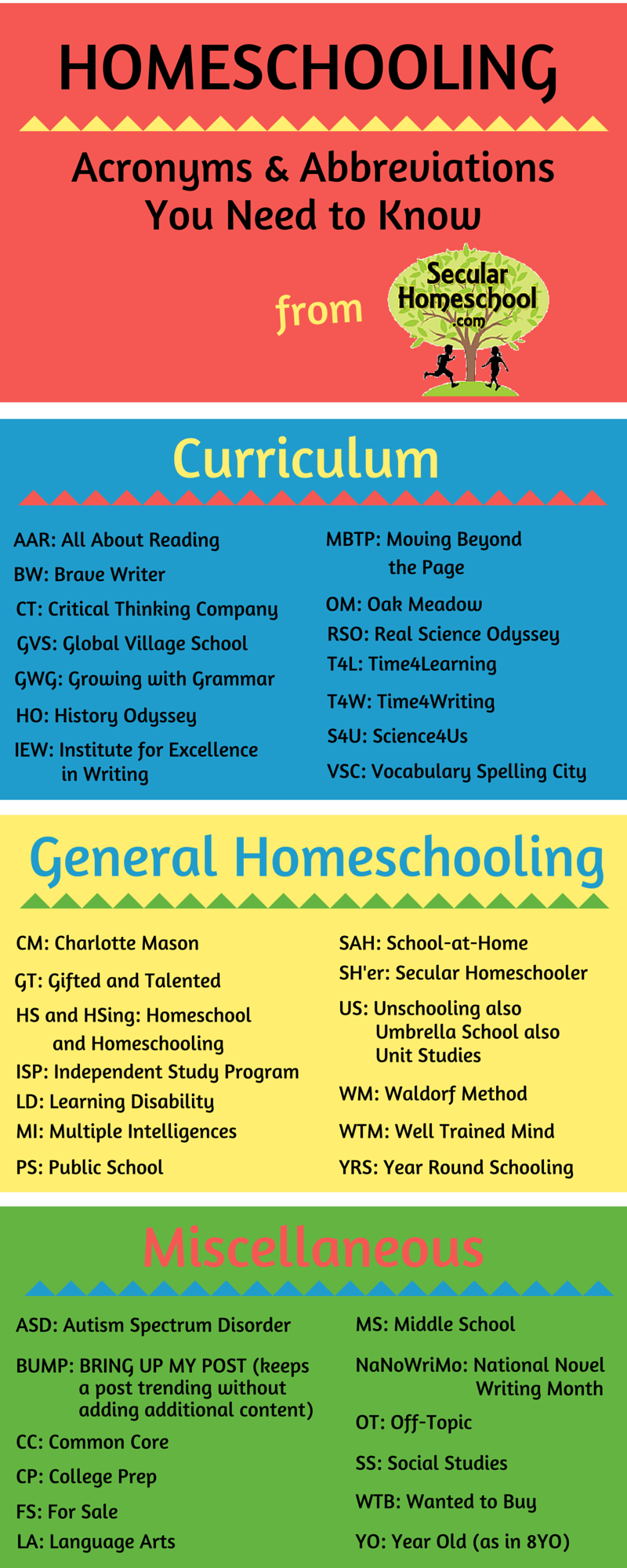 Finally An Infographic That Helps Make Sense Of All The Homeschool
