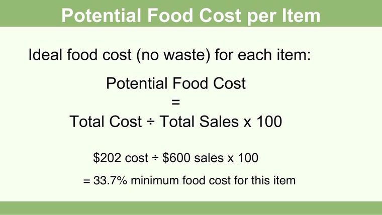 Calculate Food Cost Food Cost Food Cost