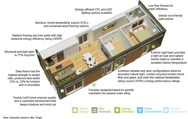 House design for energy efficiency