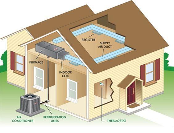 air-conditioning-system-diagram.   HVAC services   Pinterest