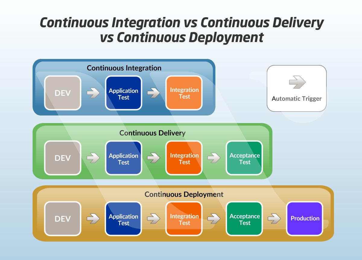 Continuous Integration vs Continuous Delivery vs
