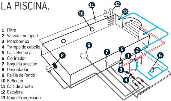 Planos para construir una piscina gratis decoraci n - Motor de piscina ...
