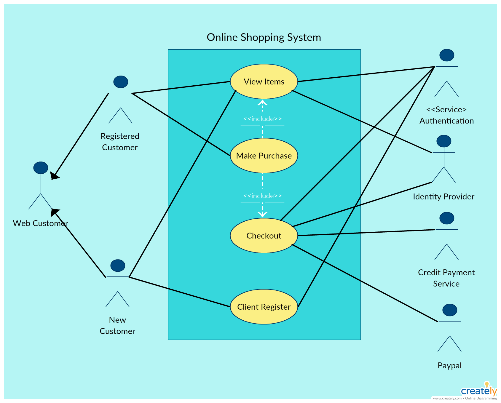 online shopping system use case diagram use case diagram for online shopping system is used to understand different roles actors of various levels  [ 1690 x 1360 Pixel ]
