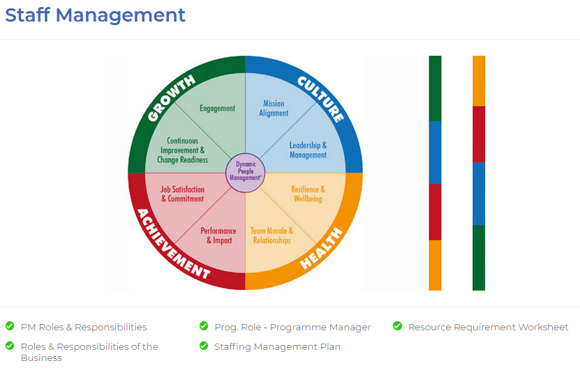 Staff Management Plan Template Helps To Organize Manage And Lead Your Project Team Members Include People Who Have Different Roles