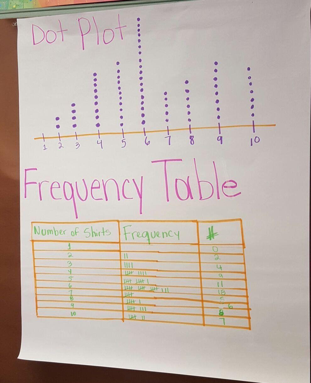 Stem And Leaf Plots Worksheet Dot Plot Anchor Chart Jessup Dot Plot Line Plot Worksheets Frequency Table