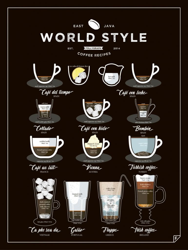 English In Italian: The World Style Coffee Features 11 Types Of Coffee