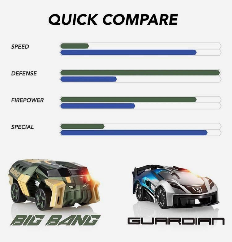 Bigbang V Guardian Anki Com S Quickcompare Of Their Strengths Which Would You Command Quick Compare Defense