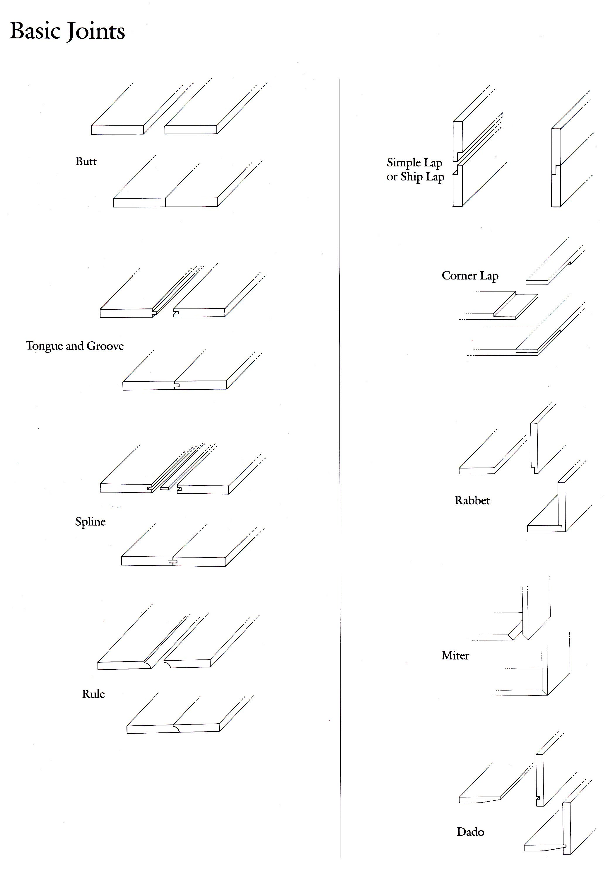 Diagram Of Basic Joints