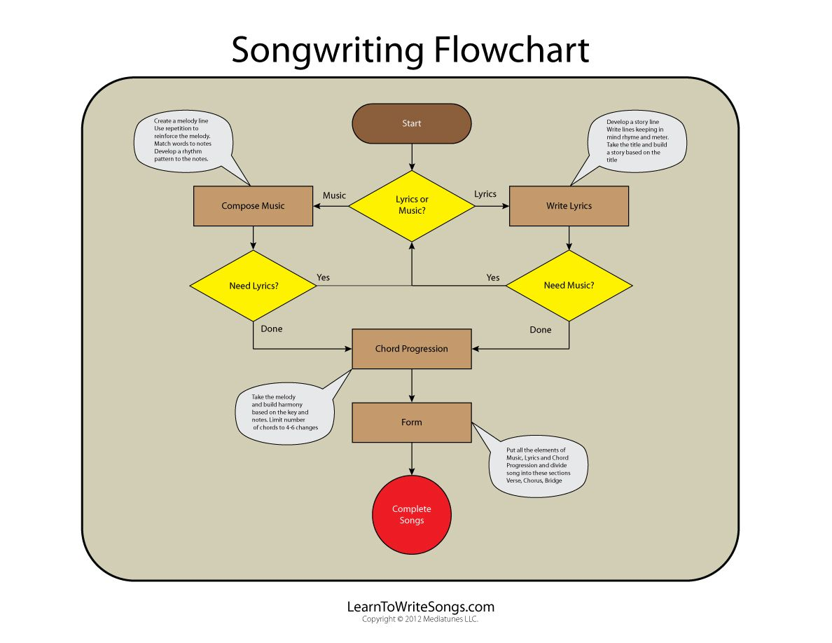 Info Graphic Flowchart Demonstrates The Process Flow Of