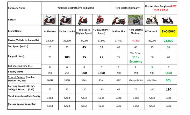 E Bikes In India The Sensible Choice Pluginindia Ebike Best Electric Bikes Best Company Names