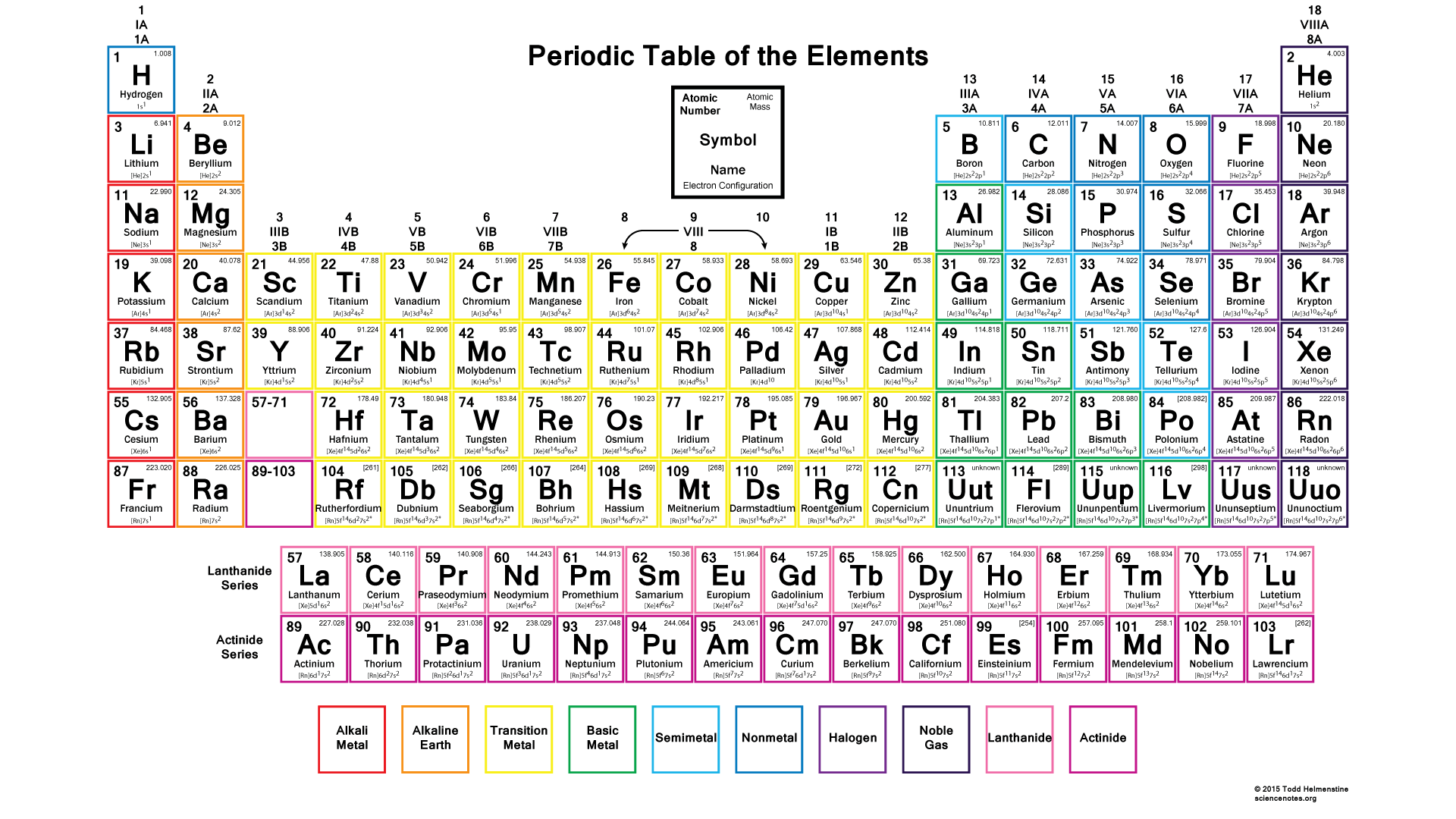 Color periodic table with electron configurations 2015 school this color periodic table with electron configurations contains each elements atomic number symbol name and atomic mass with electron configurations urtaz