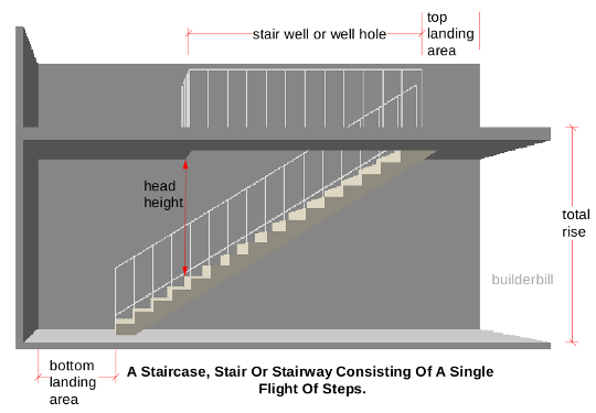 So it's called a #stair nosing line....huh! #Stair #Head #Height It's a start in dealing with the massive two story enclosed staircase in our house!