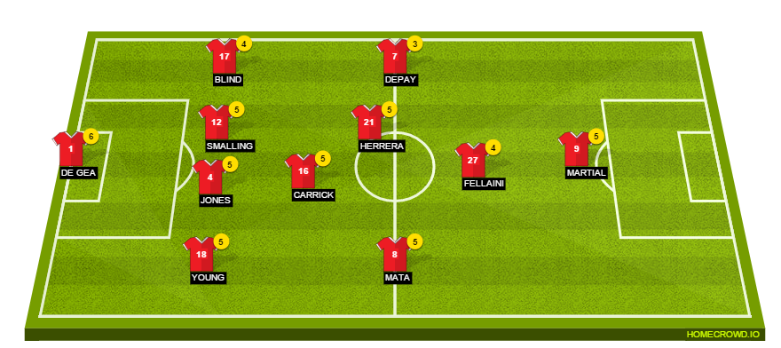 Manchester United Player Ratings