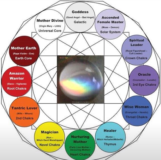 Image result for 12 chakras wheel