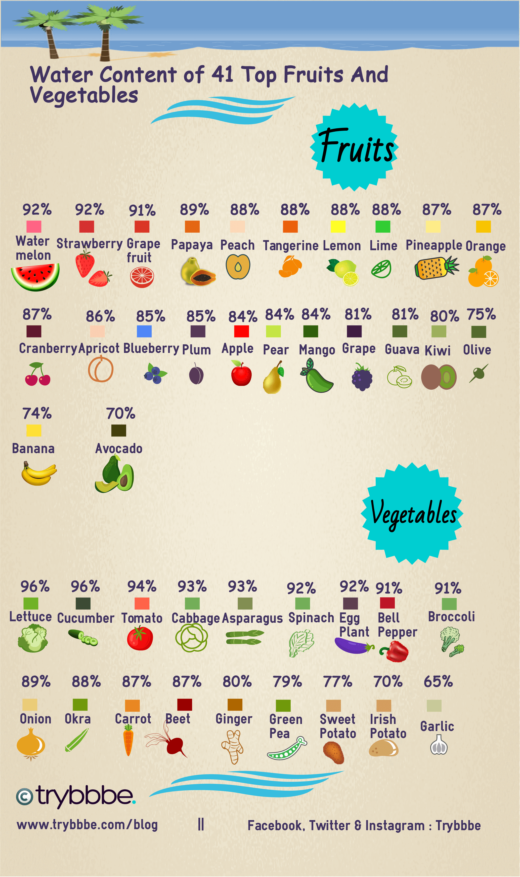 Chart Showing The Water Content In Por Fruits And Vegetables