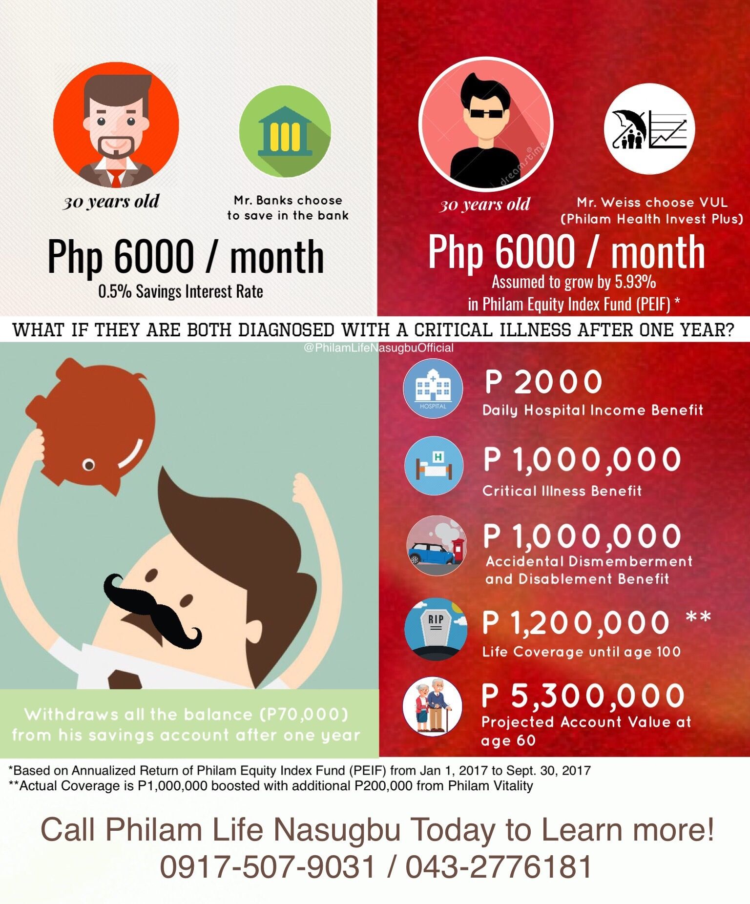 Learn more about Philam Life Health Invest Plus. Call