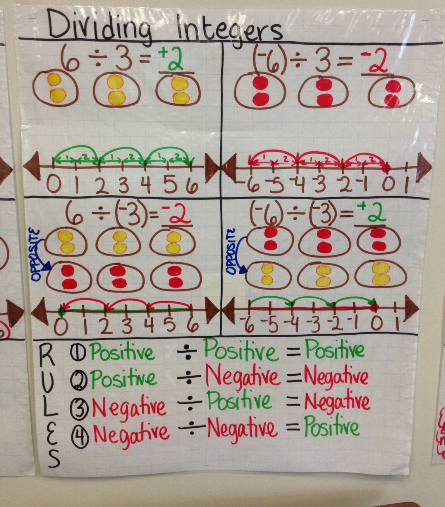 Dividing Integer Anchor Chart created by Lauren Kubin | math