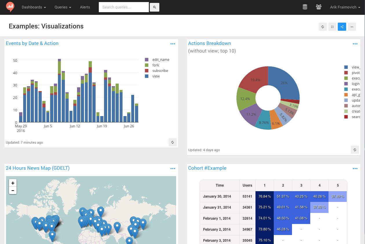 Make Your Company Data Driven | Redash | laravel | Data