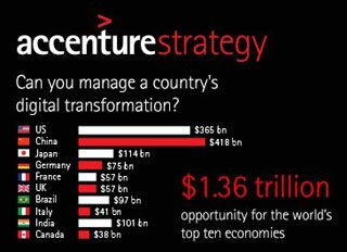 the use of IoT could add 1.6 trillion dollars to the world's top 10 economies