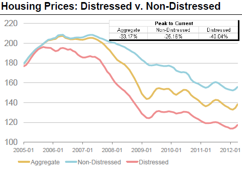 Distressed Home Sales Pull The Average Us House Price Lower