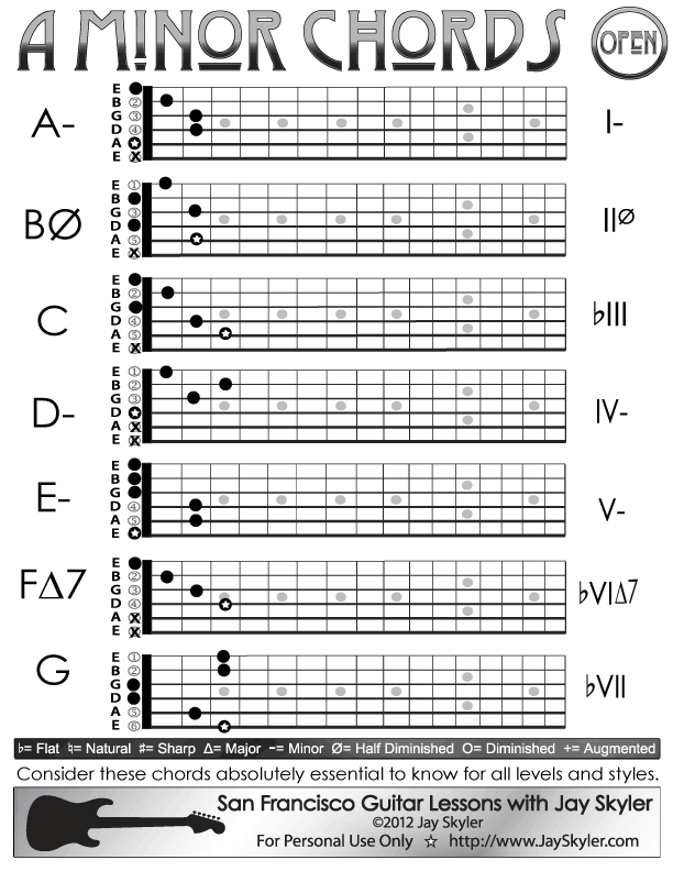 A Minor Guitar Chord Chart, Open Position. Chords: A Minor (A- or Am ...
