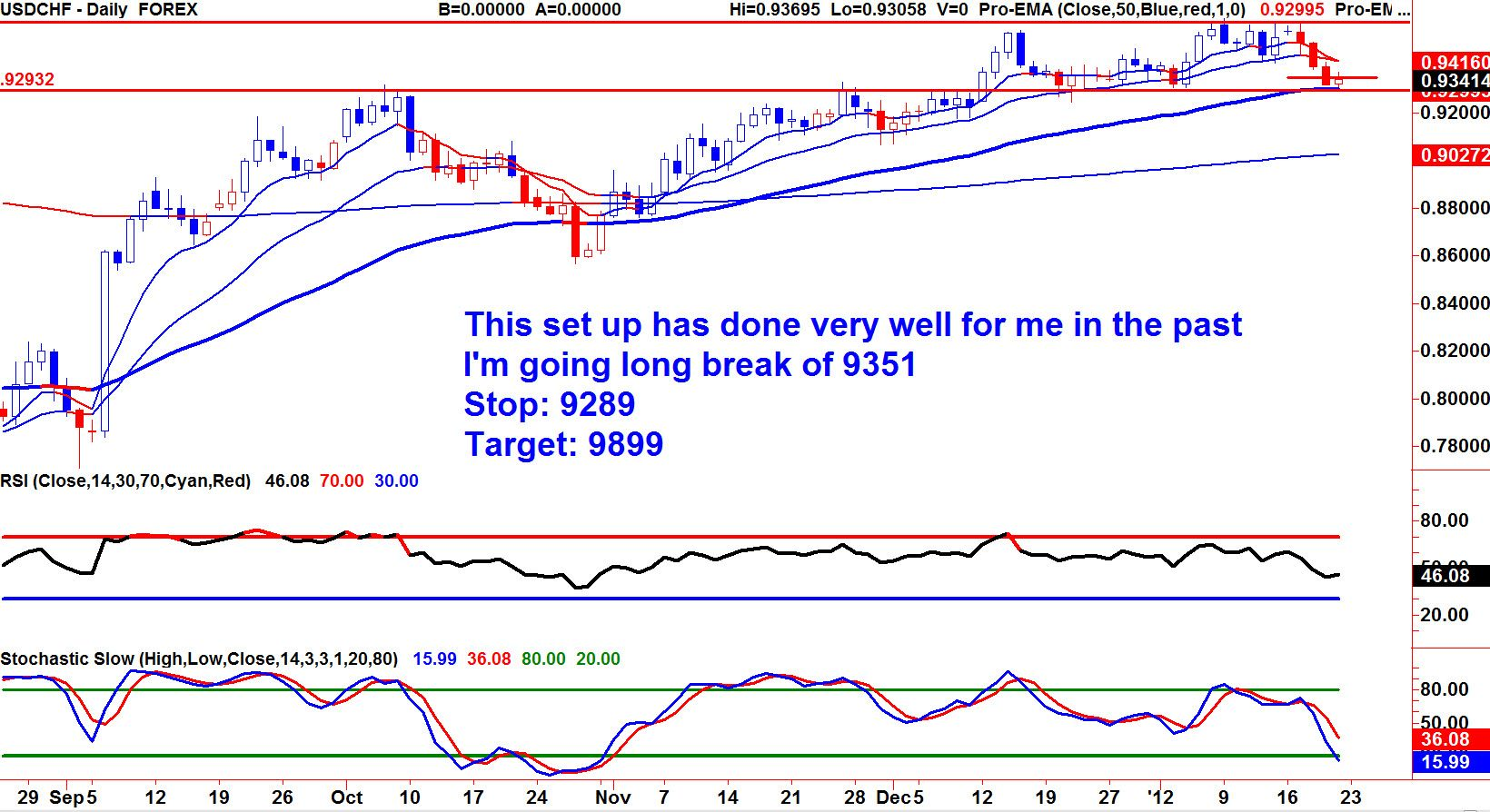 past forex charts