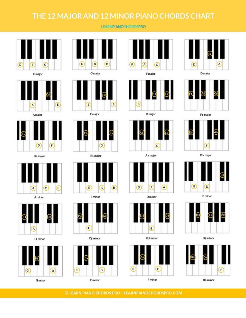 Learn All Basic Piano Chords With Images Piano Chords Learn