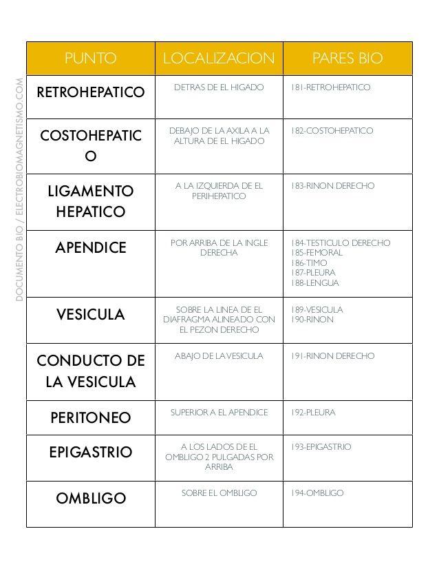 PUNTO LOCALIZACION PARES BIO RETROHEPATICO DETRAS DE EL HIGADO 181 ...