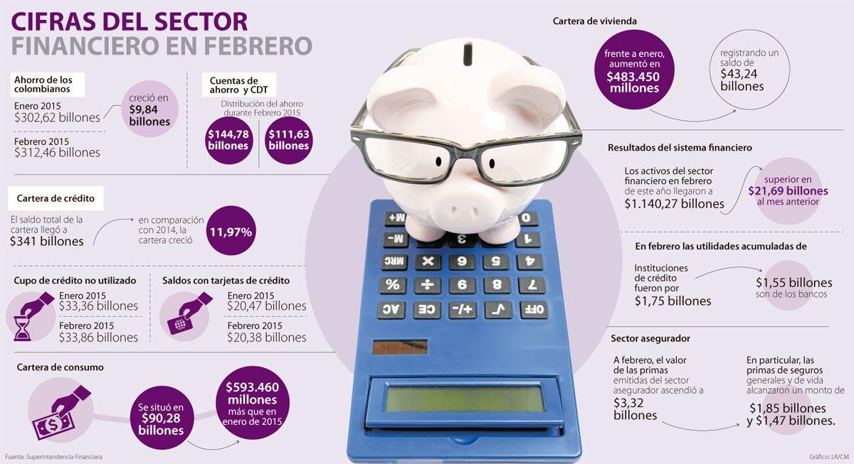 Los colombianos ahorran más y compran menos con crédito