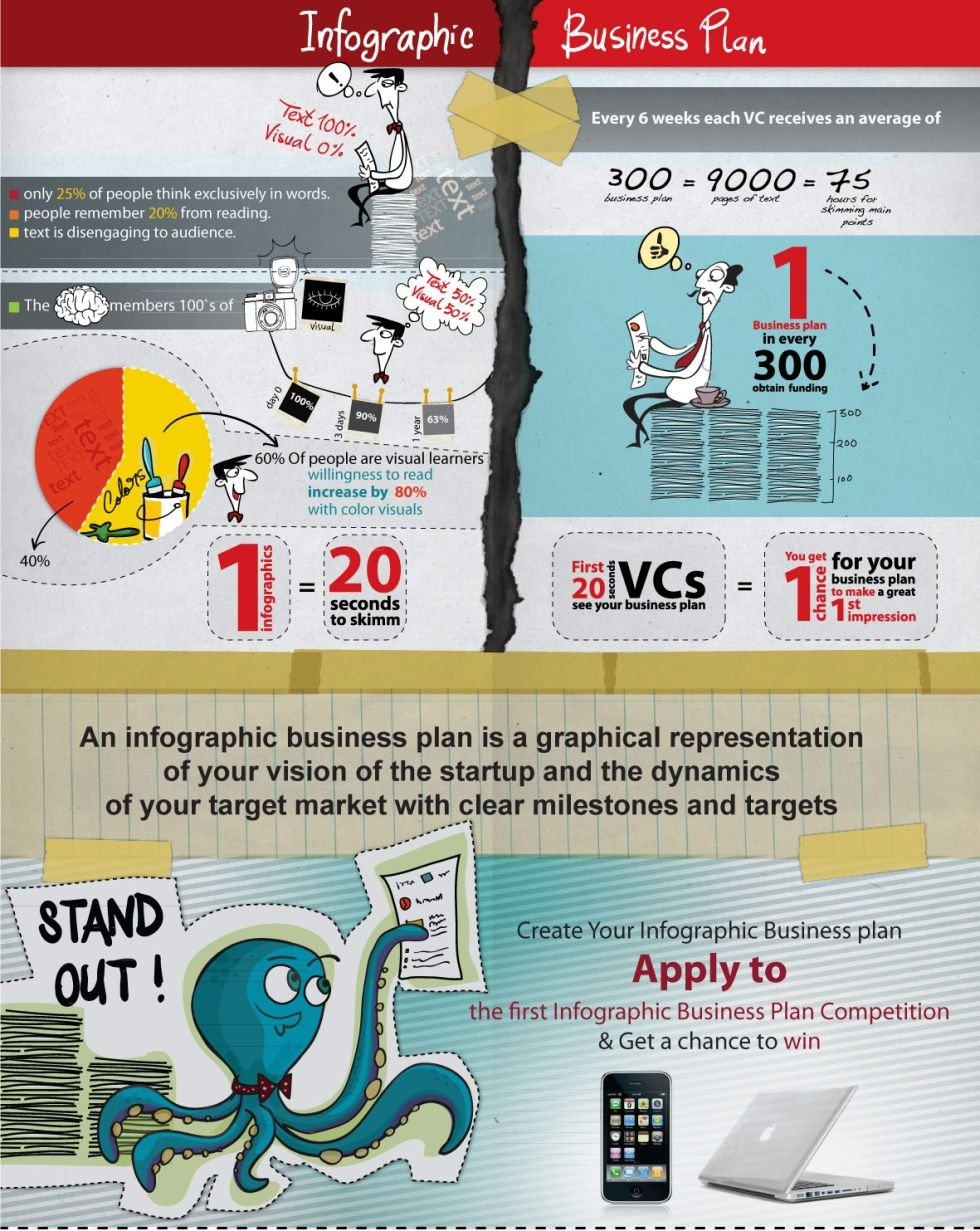 infographic business plan (With images) Business