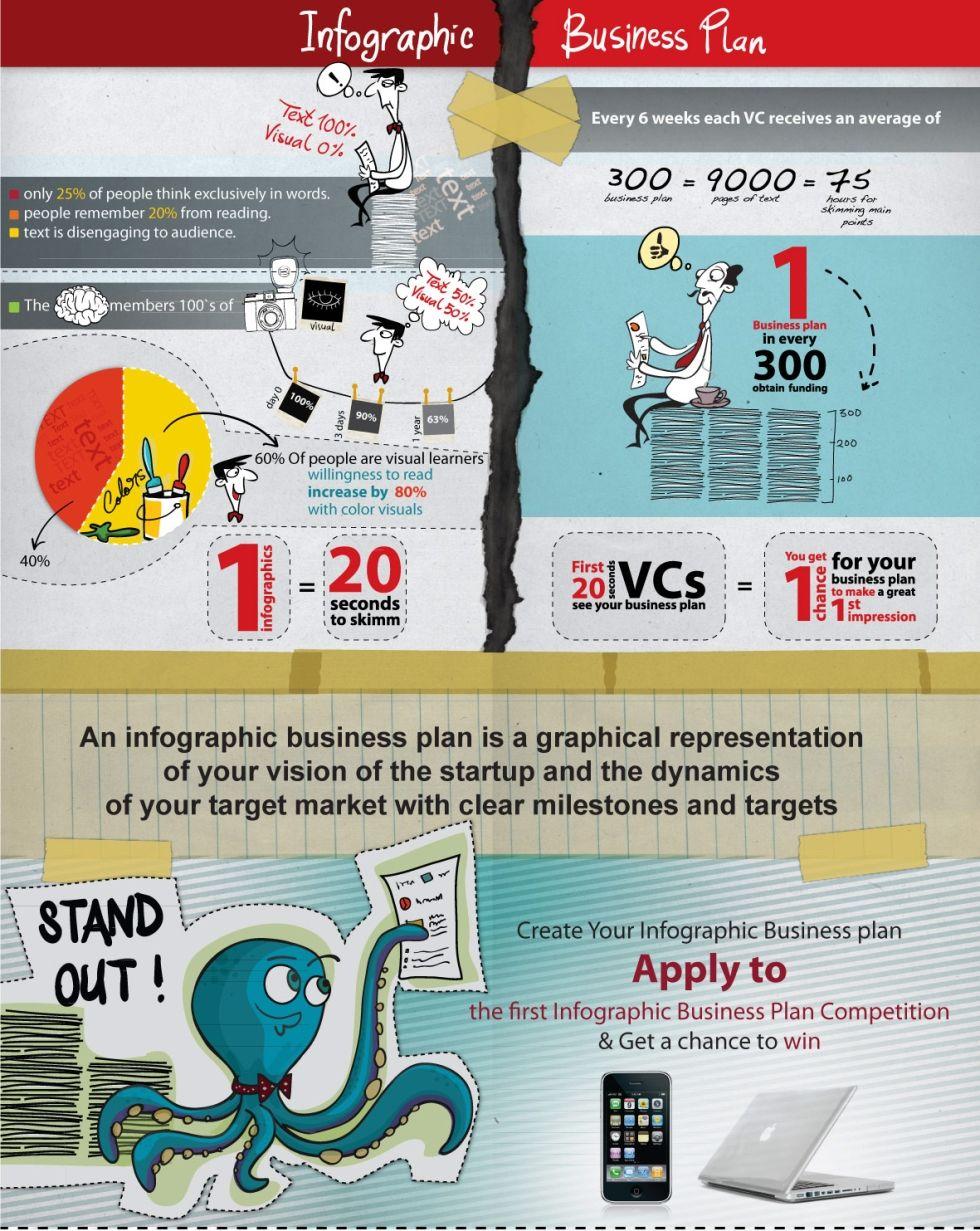 infographic business plan Entrepreneur Pinterest