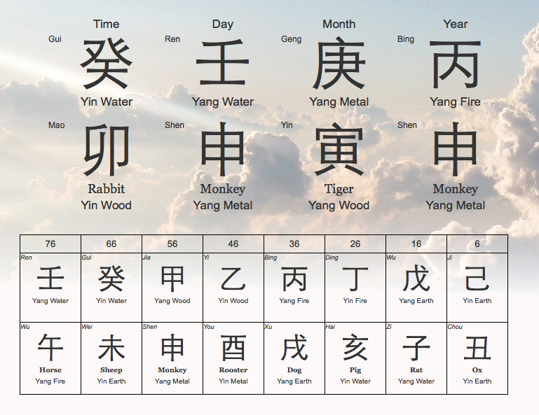 more chinese astrology