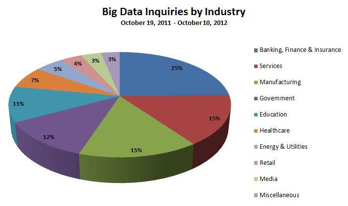 Using Search Analytics To See Into Gartner S 232b Big Data