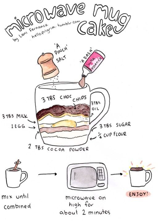 Cake In A Mug Recipe Easy Mug Cake Easy Delicious Cakes Mug